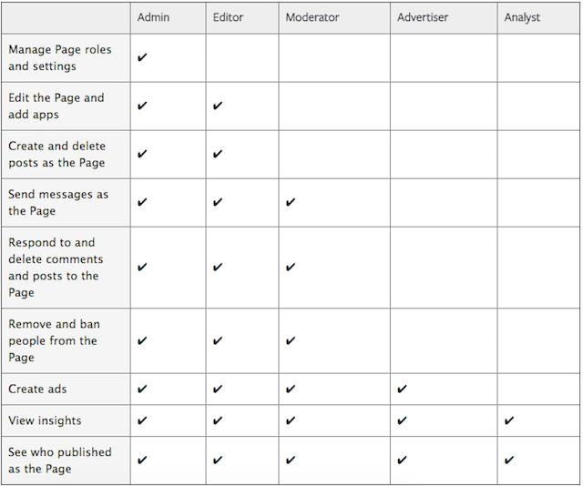 Facebook-Page-Roles