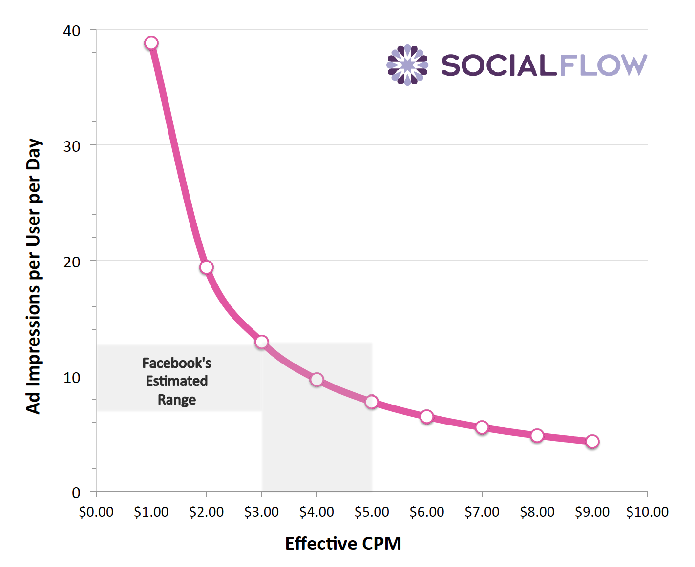 fb-social-flow